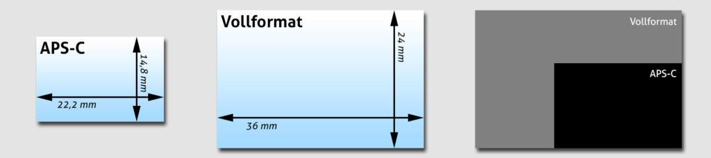 Vergleich: Sensorgrößen